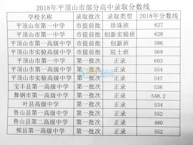 2018平顶山中考最低录取控制分数线