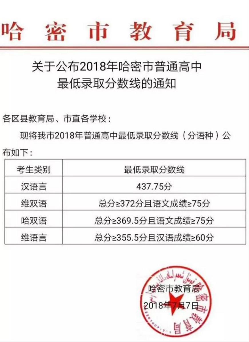 2018哈密新疆普通高中录取中考分数线公布黑白禁毒抄报手高中生图片