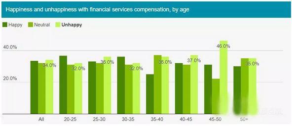 金融財務人員的薪酬滿意度調查