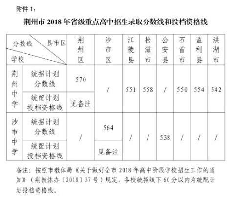 2018荆州中考最低录取控制分数线