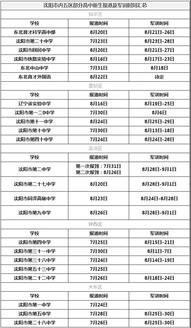 2018沈阳市五区高一新生入学时间及军训时间