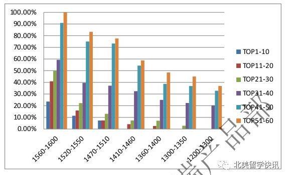 SAT分数分布与申请概率柱状图