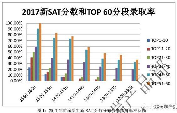 SAT分数和TOP60分数段录取率
