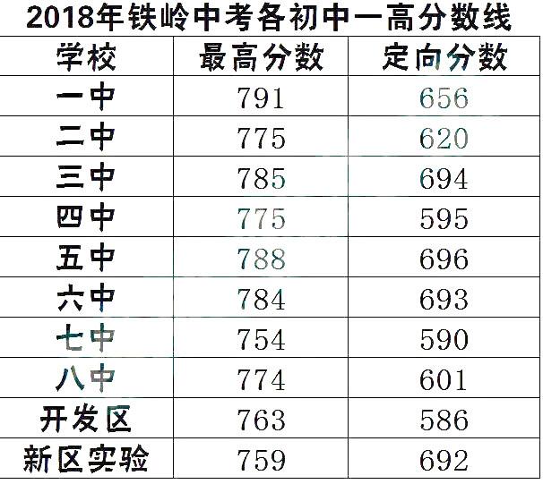 2018铁岭中考最低录取控制分数线
