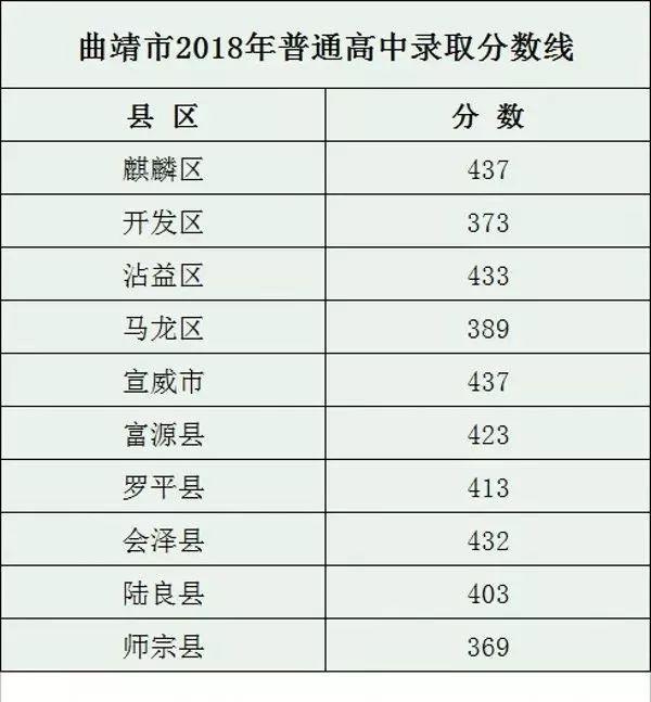 2018曲靖中考最低录取控制分数线