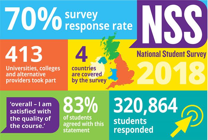 2018年度英国大学满意度平均83% 圣安位列第一