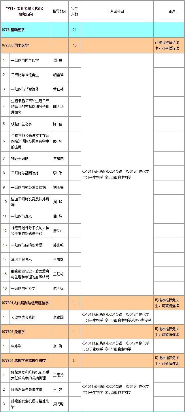 中国迷信院植物研讨所2019年硕士招生目次