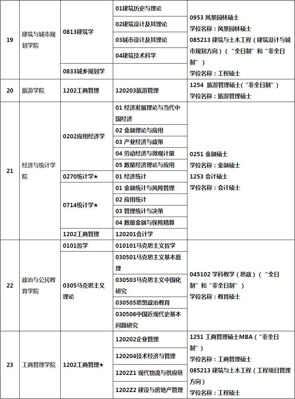 2019年广州大学硕士研究生招生简章
