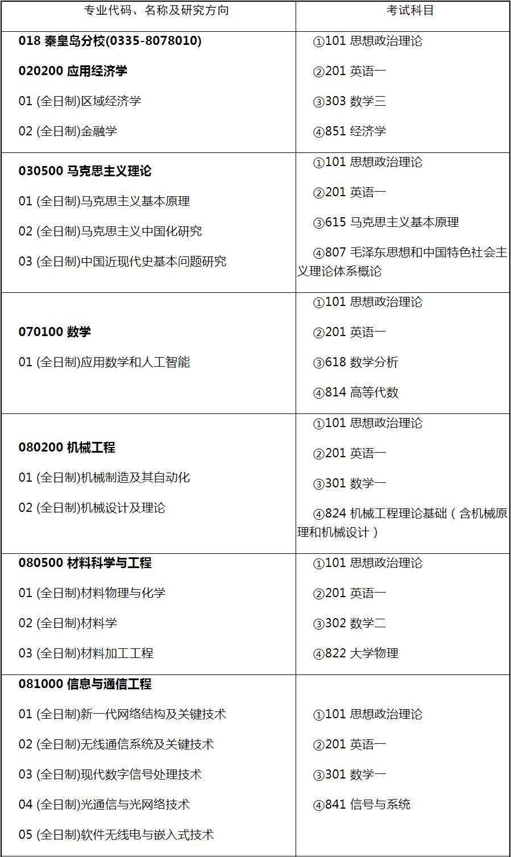 东北大学秦皇岛分校2019年硕士研究生招生专业