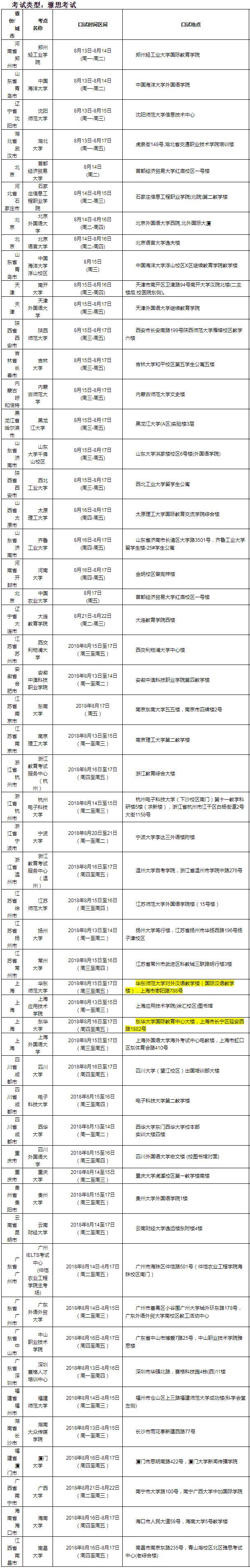 2018年8月18日雅思口语考试安排