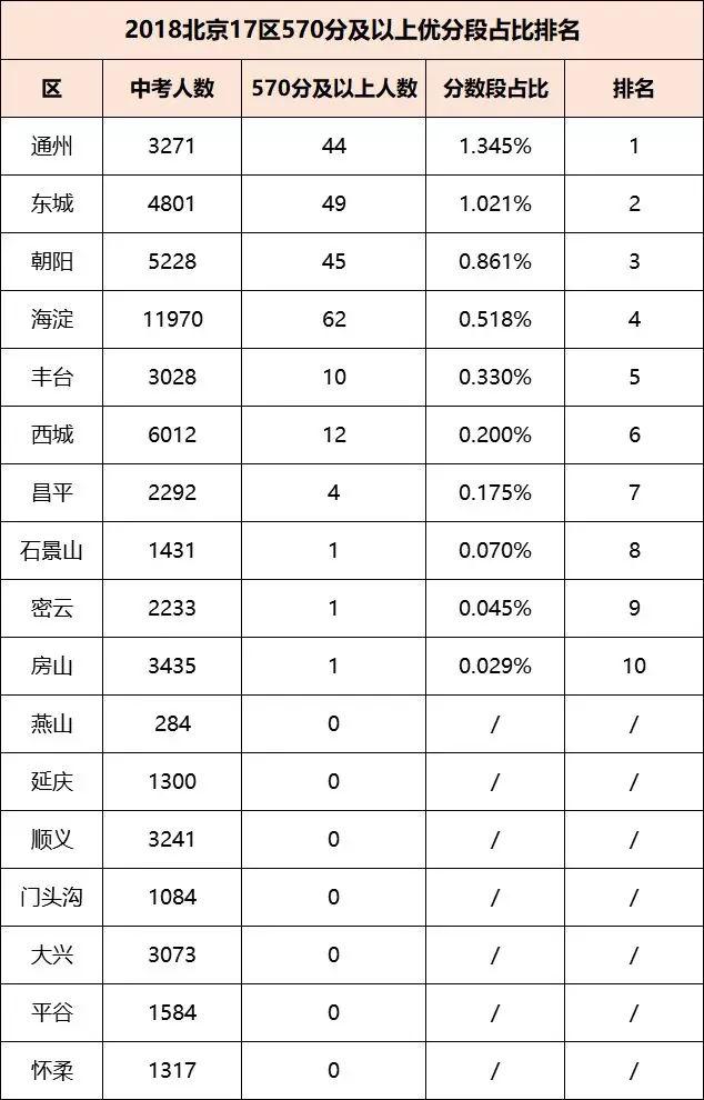 2018北京各区县中考优秀生源占比排名