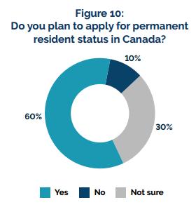 计划申请加拿大永居的国际学生比例