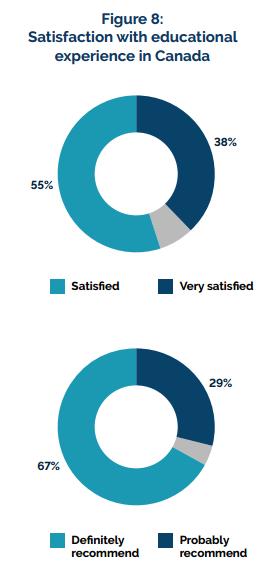 国际学生对加拿大教育的满意度