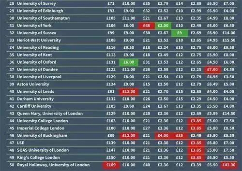 英国各大学具体的各项生活成本费用