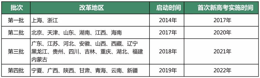 北京新高考方案出炉 新高考变了那些内容