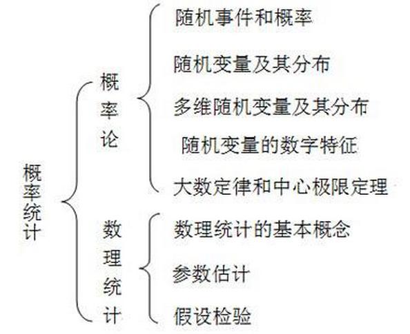 2019考研数学结构框架图