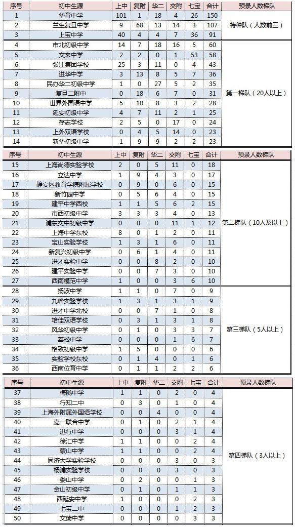 2018上海重点高中预录初中学校分布表
