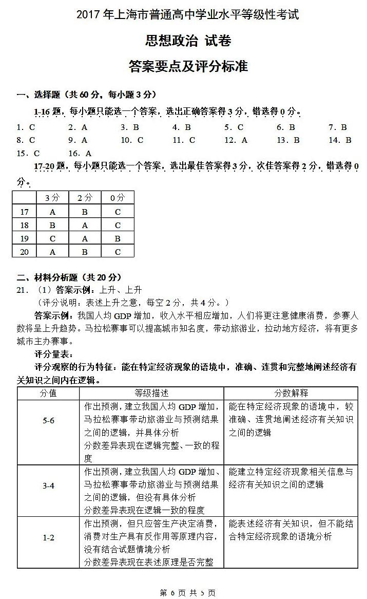 2017年上海市学业试卷物理性考试联赛初中水平获奖等级政治全国图片