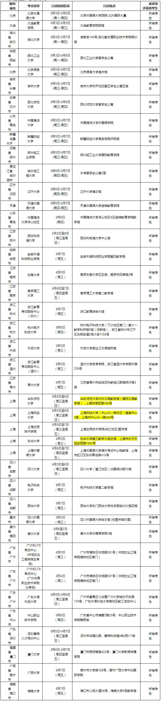 2018年9月8日雅思口语考试安排