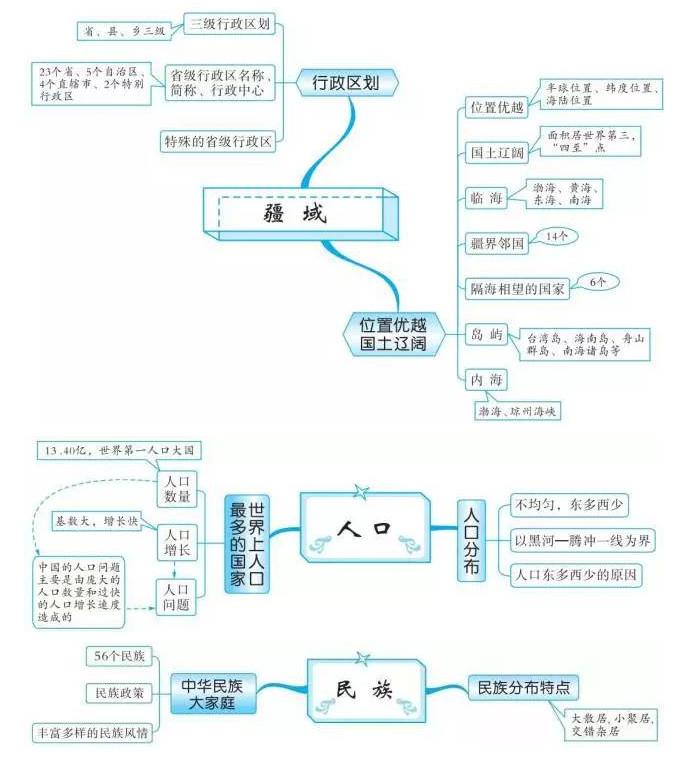 中考地理知识点框架图之从世界看中国