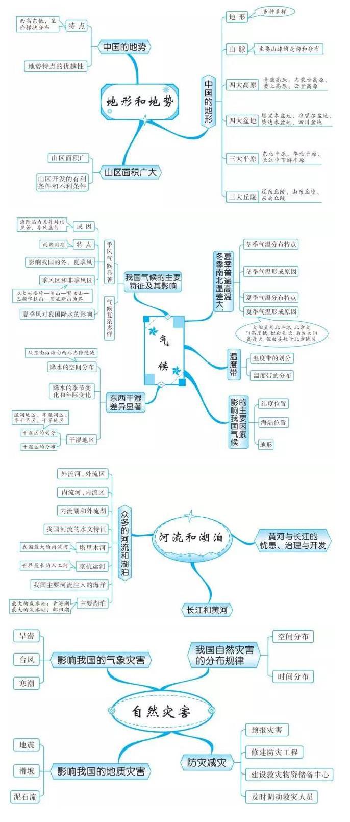 中考地理知识点框架图之中国自然环境