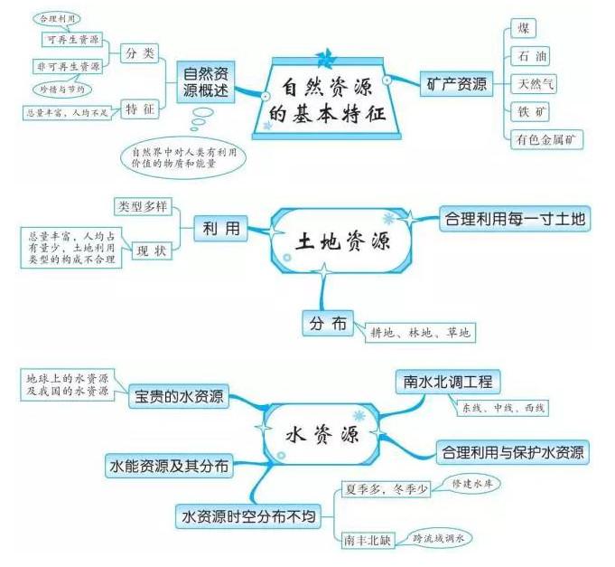 中考地理知识点框架图之中国的自然资源