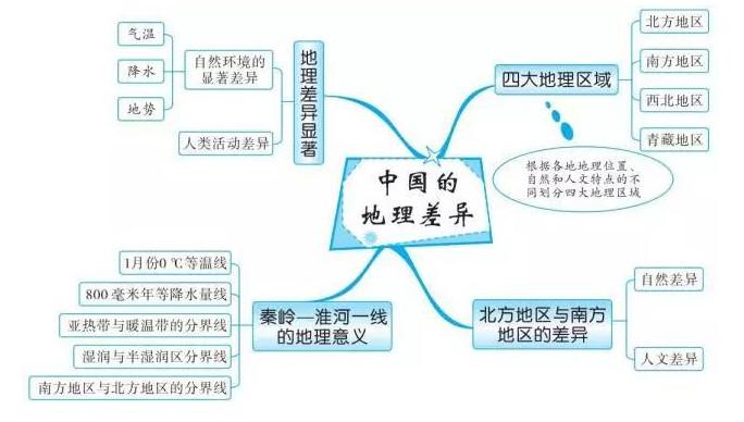 中考地理知识点框架图之中国的地理差异