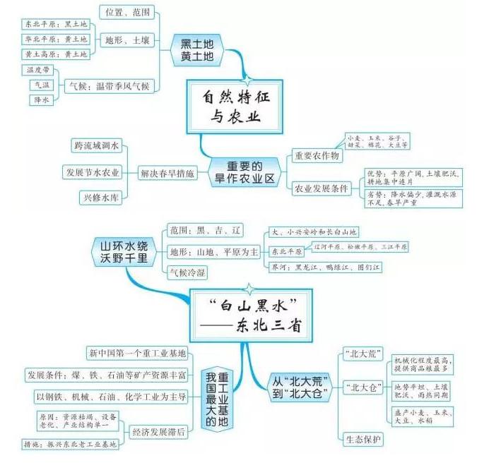中考地理知识点框架图之中国北方地区