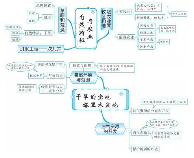 中考地理知识点框架图之中国西北地区