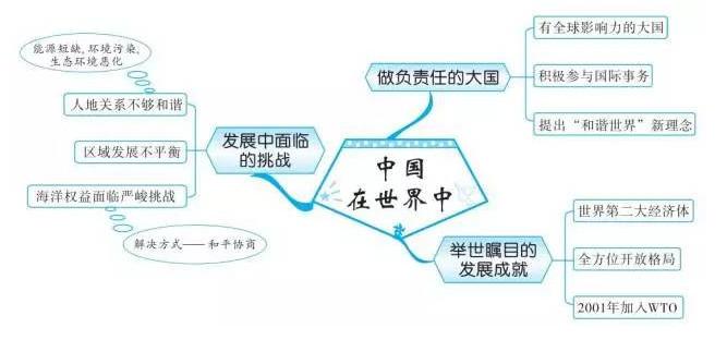 中考地理知识点框架图之中国在世界中