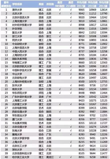 大学生毕业薪酬TOP200