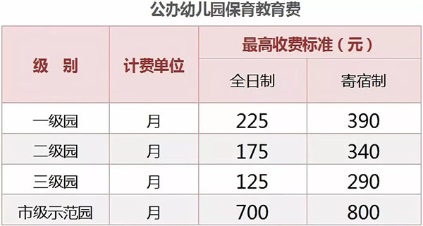 2018上海公办基础教育秋季收费标准公布(图)