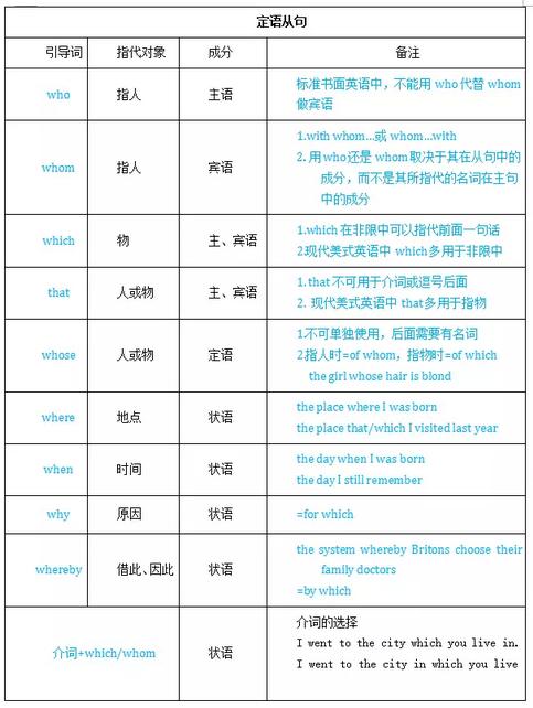 高考英语语法必考知识点:名词性从句(新东方)