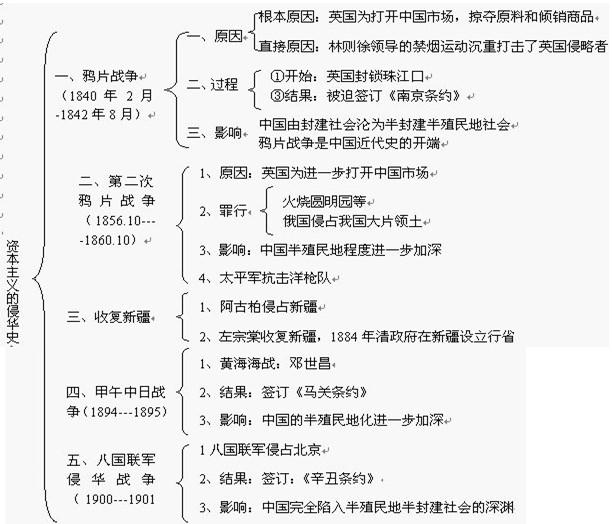 中考历史知识点框架图之列强的侵略和中国人民的抗争