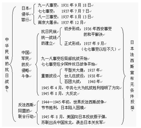 中考历史知识点框架图之中华民族的抗日战争