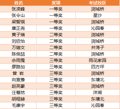 第二届长沙计算大赛获奖名单公布!(附比赛试题)