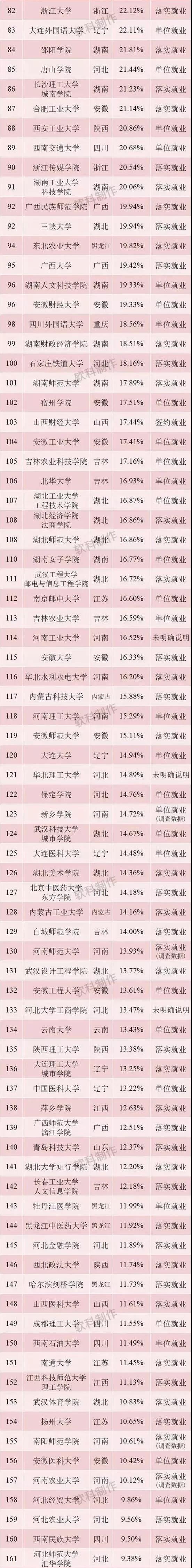 2017届大学本科毕业生在北上广就业情况公布!