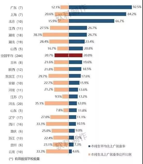 分省2017届本科生平均北上广就业率及数据公开比例
