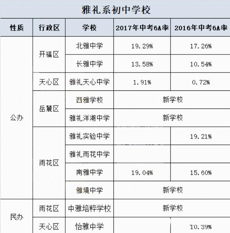 2018长沙雅礼系学校中考6A率盘点