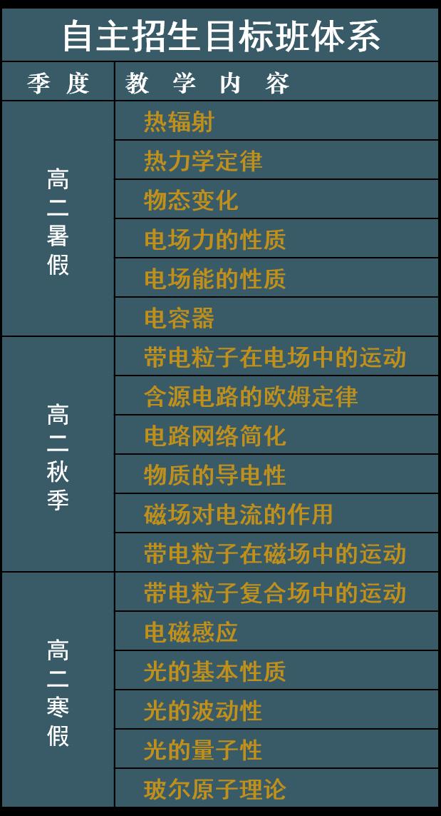 2019自主招生:物理学科规划
