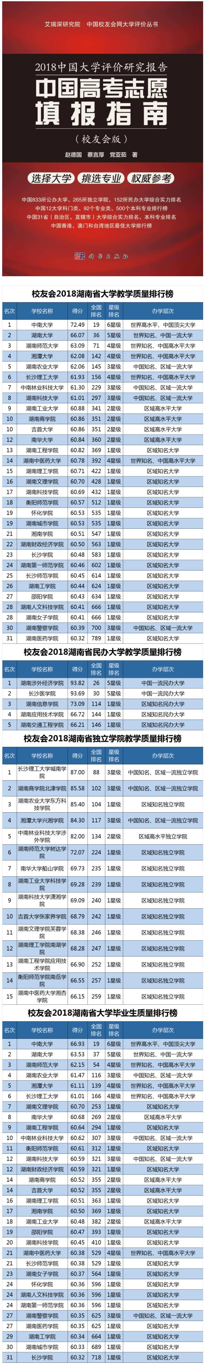 湖南省教学质量、毕业生质量最高大学排行榜:中南大学第一!