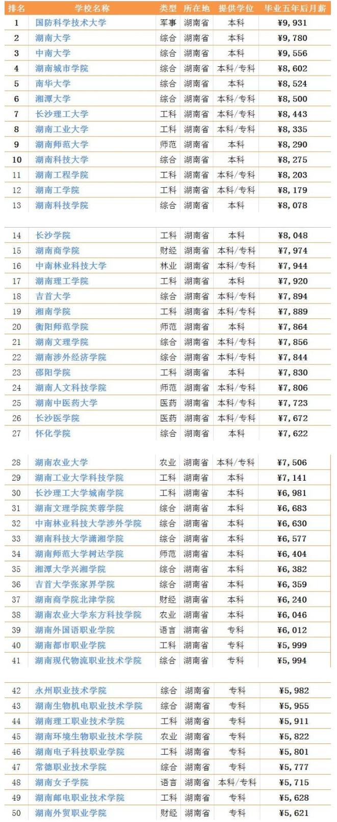 湖南50所高校毕业生薪酬排行榜出炉