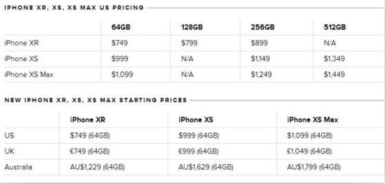 史上最贵iPhone XS、XS Max发布会购买攻略!