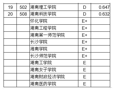 2018年湖南省大学创新能力排行榜