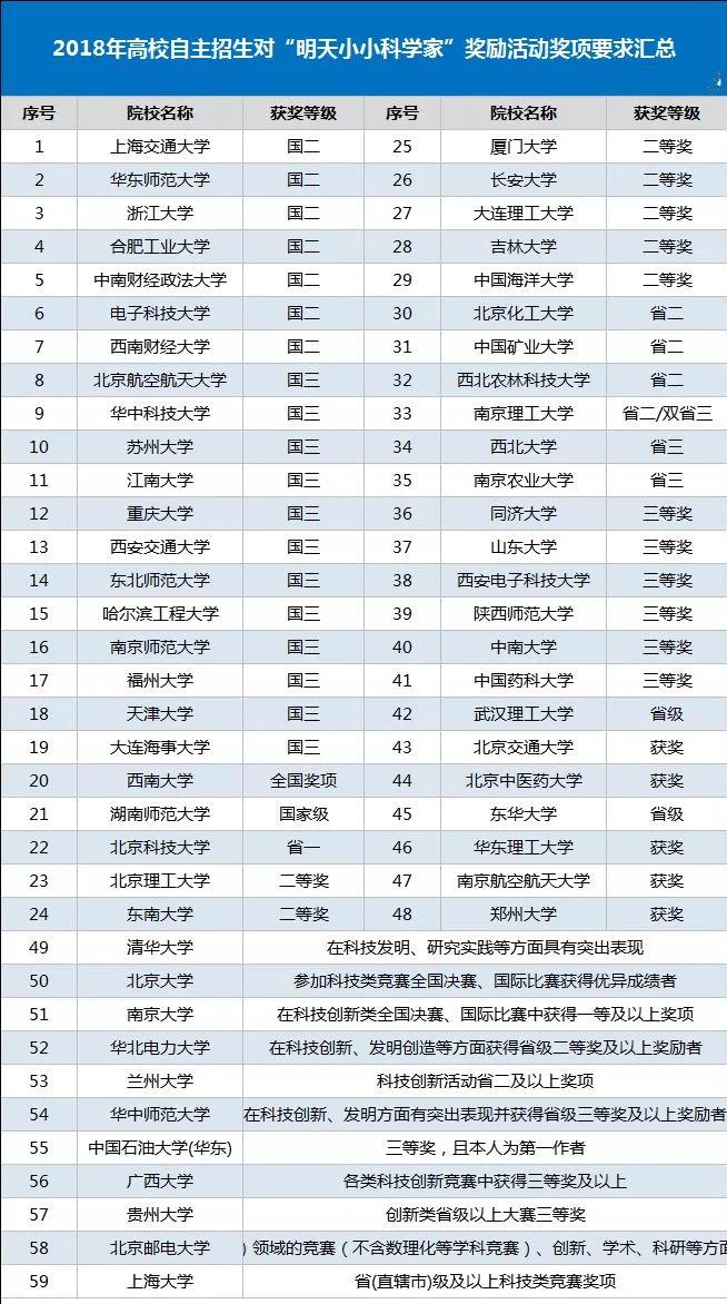 """2018年第18届""""明天小小科学家""""奖励活动终评通知"""