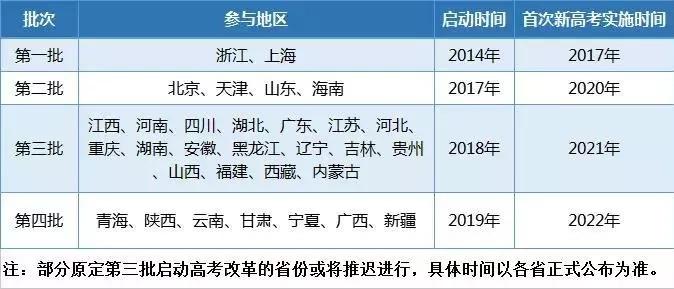 九大省份的新高考被推迟,湖南高一新生该如何应对?