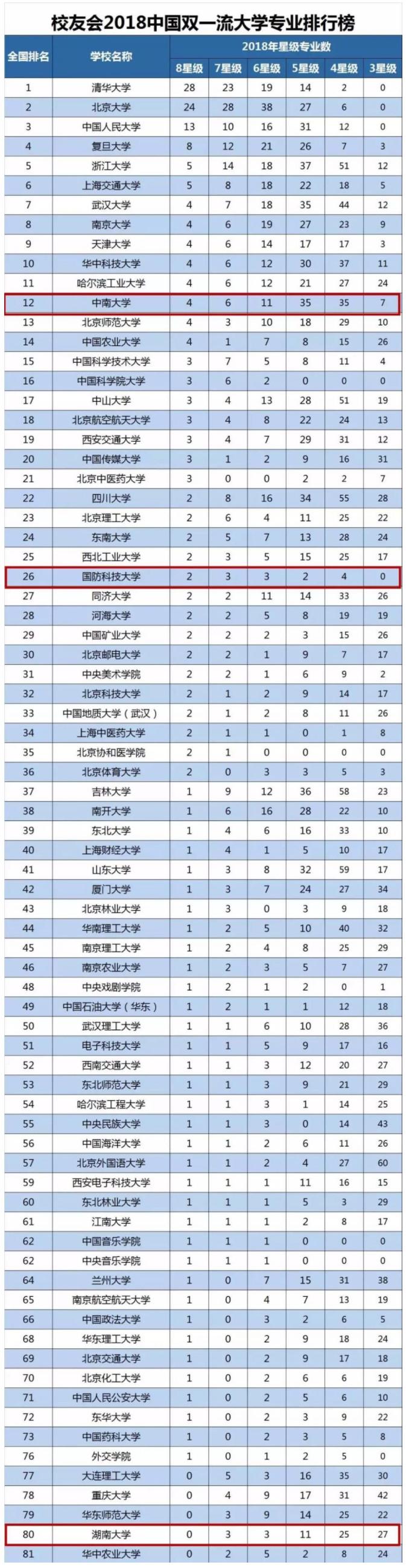 湖南4所学校跻身2018年中国双一流大学专业排行榜!有你向往的学校吗?