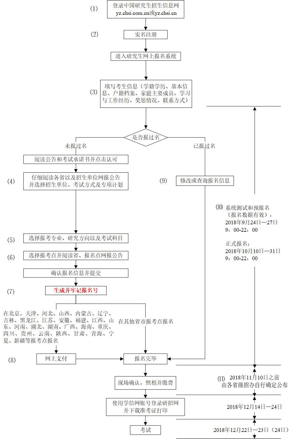 2019考研:研招网报流程图