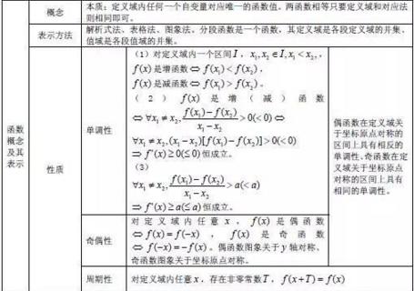 高中数学公式大全:函数-双师东方图片