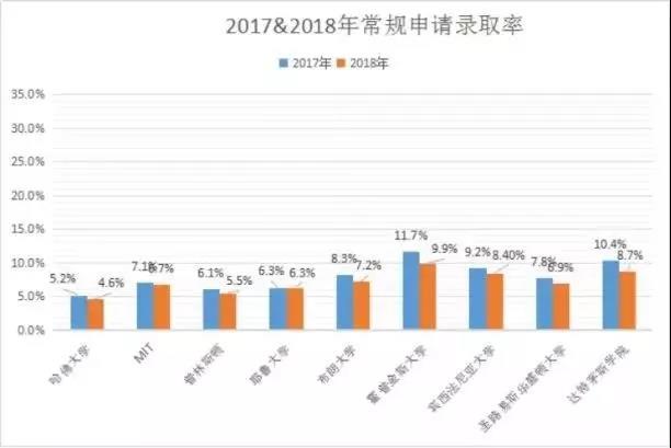 常春藤8所院校2017-2018年录取走势图